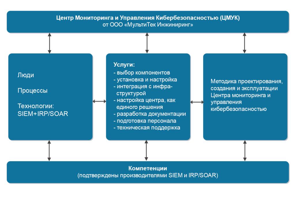 Схема Центра Мониторинга и Управления Кибербезопасностью МультиТек Инжиниринг